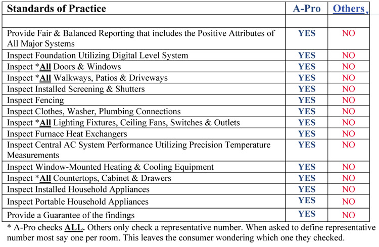 A-Pro Inspection Standards Chart